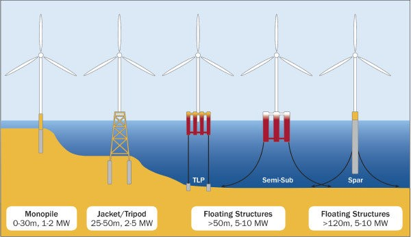 ypes of offshore wind turbine foundations (reproduced from ref. 102, source Principl